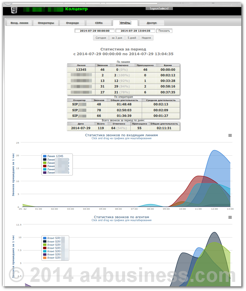 Repots tab, administrator can see all statistic values and visually analize them on sharts.