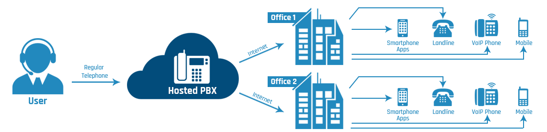 how-hosted-pbx-works